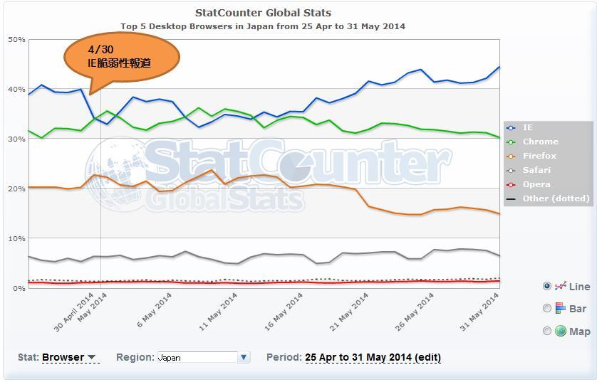 StatCounter_Browser_Jpn.jpg